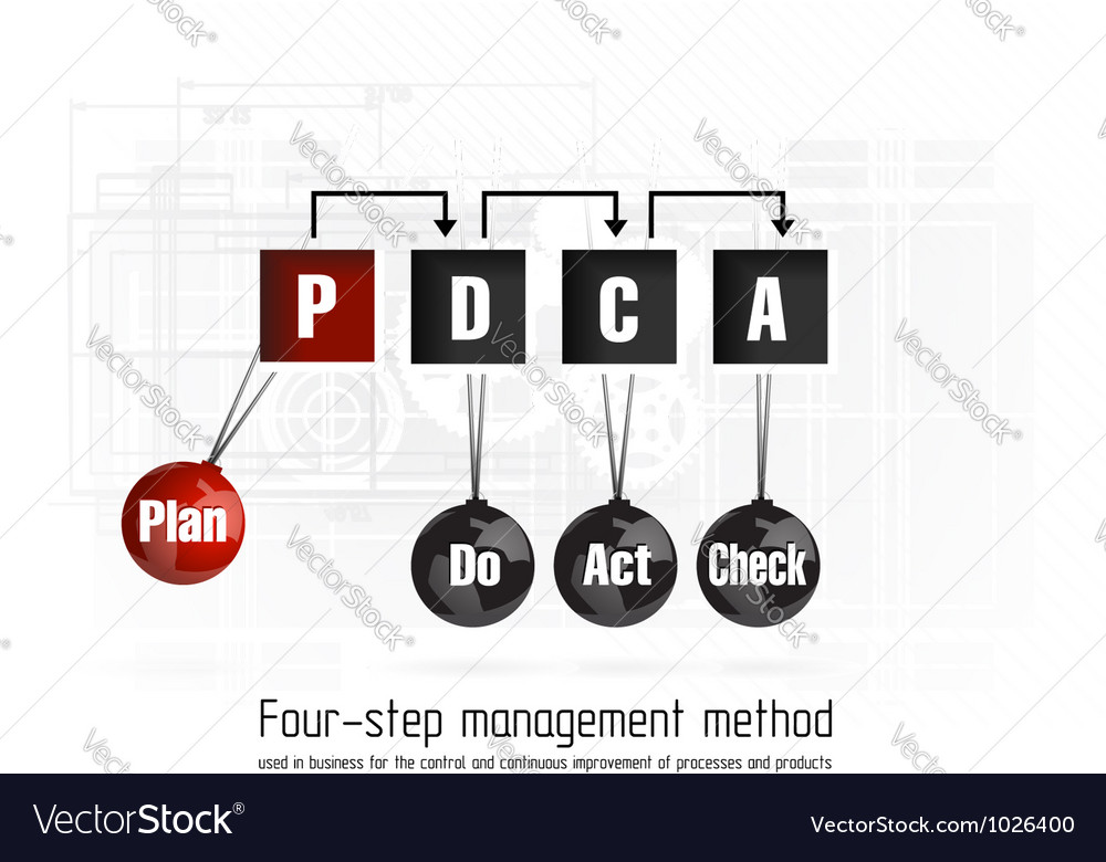 Quality management system plan vector | Price: 1 Credit (USD $1)