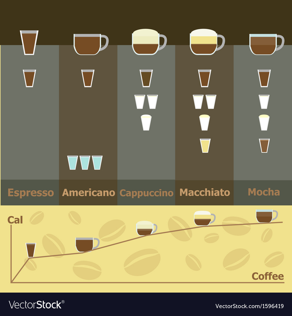 Simple infographic of hot coffee drinks calories vector | Price: 1 Credit (USD $1)