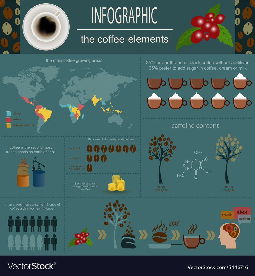 The coffee infographics set elements for creating vector | Price: 1 Credit (USD $1)
