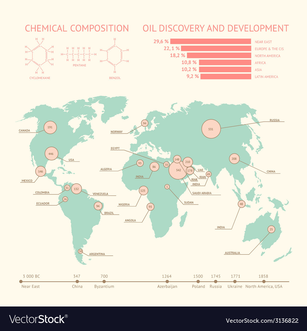 Oil industry vector