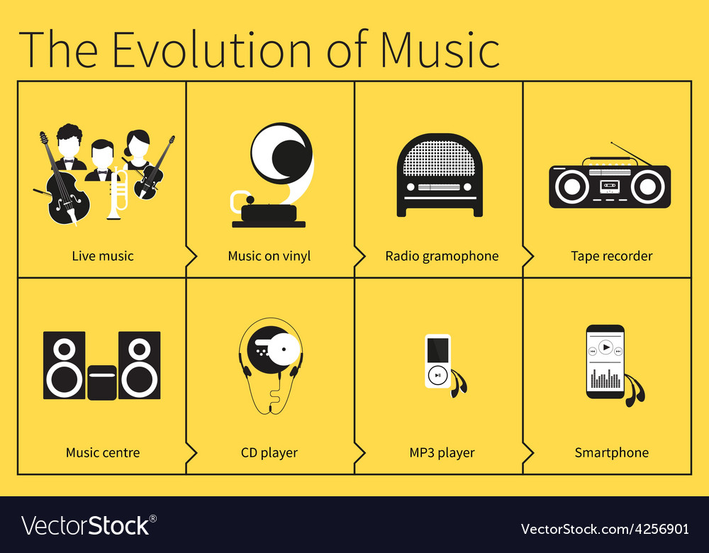 The evolution of music vector | Price: 1 Credit (USD $1)