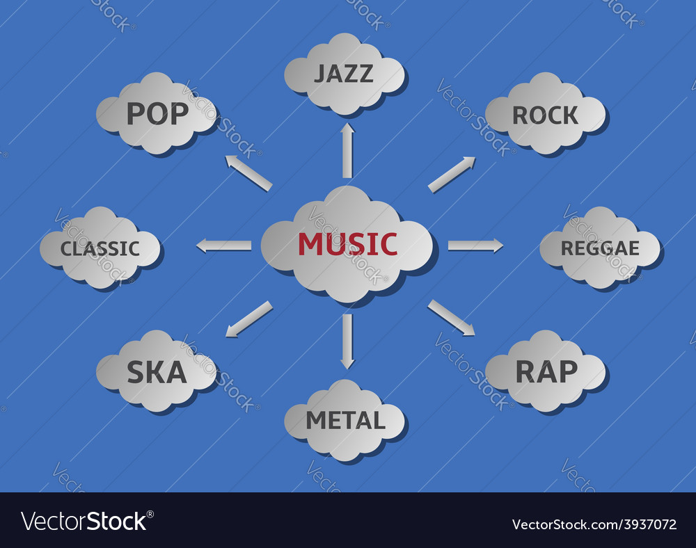 Music styles vector | Price: 1 Credit (USD $1)