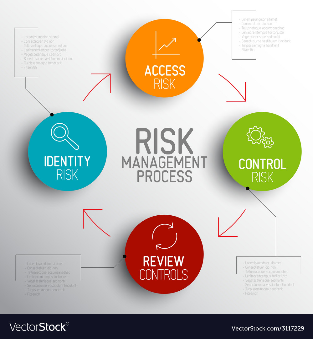 Light risk management process diagram schema vector | Price: 1 Credit (USD $1)