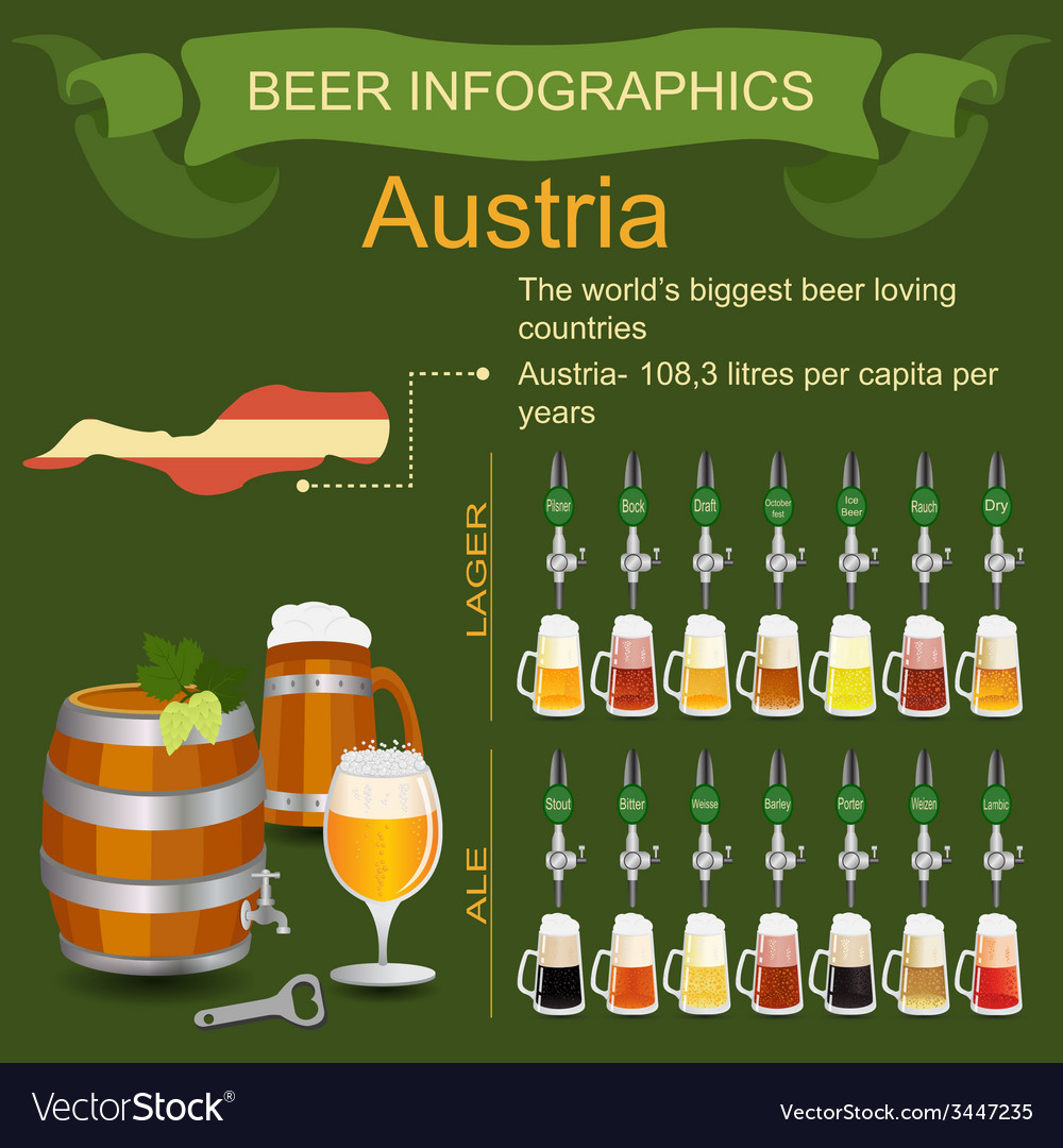 Beer infographics the worlds biggest beer loving vector | Price: 1 Credit (USD $1)