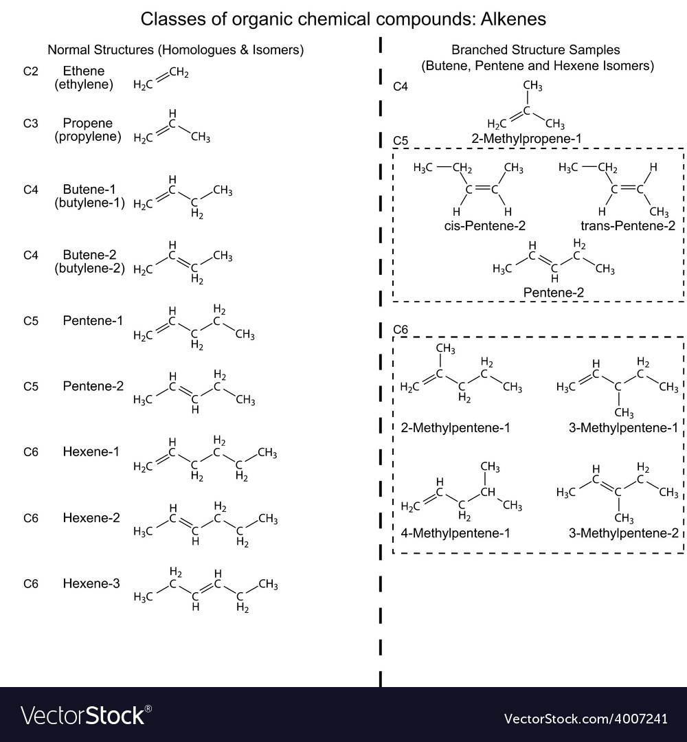Set of organic chemicals - hydrocarbons alkenes vector | Price: 1 Credit (USD $1)