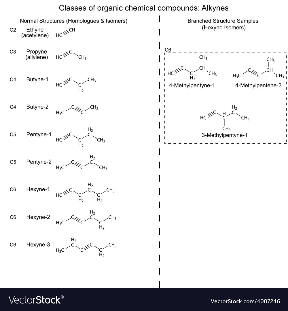 Set of organic chemicals - hydrocarbons alkynes vector | Price: 1 Credit (USD $1)