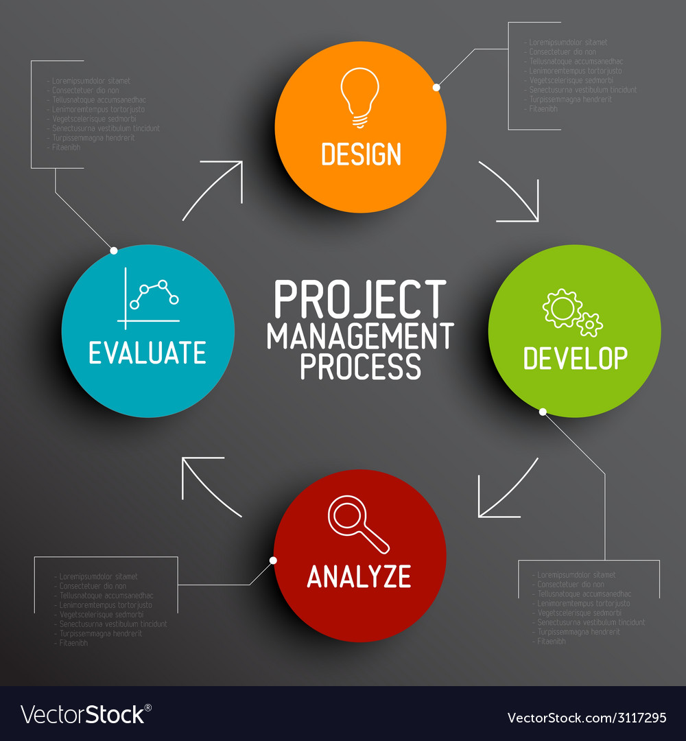 Project management process scheme concept vector | Price: 1 Credit (USD $1)