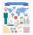 Low salary infographics vector