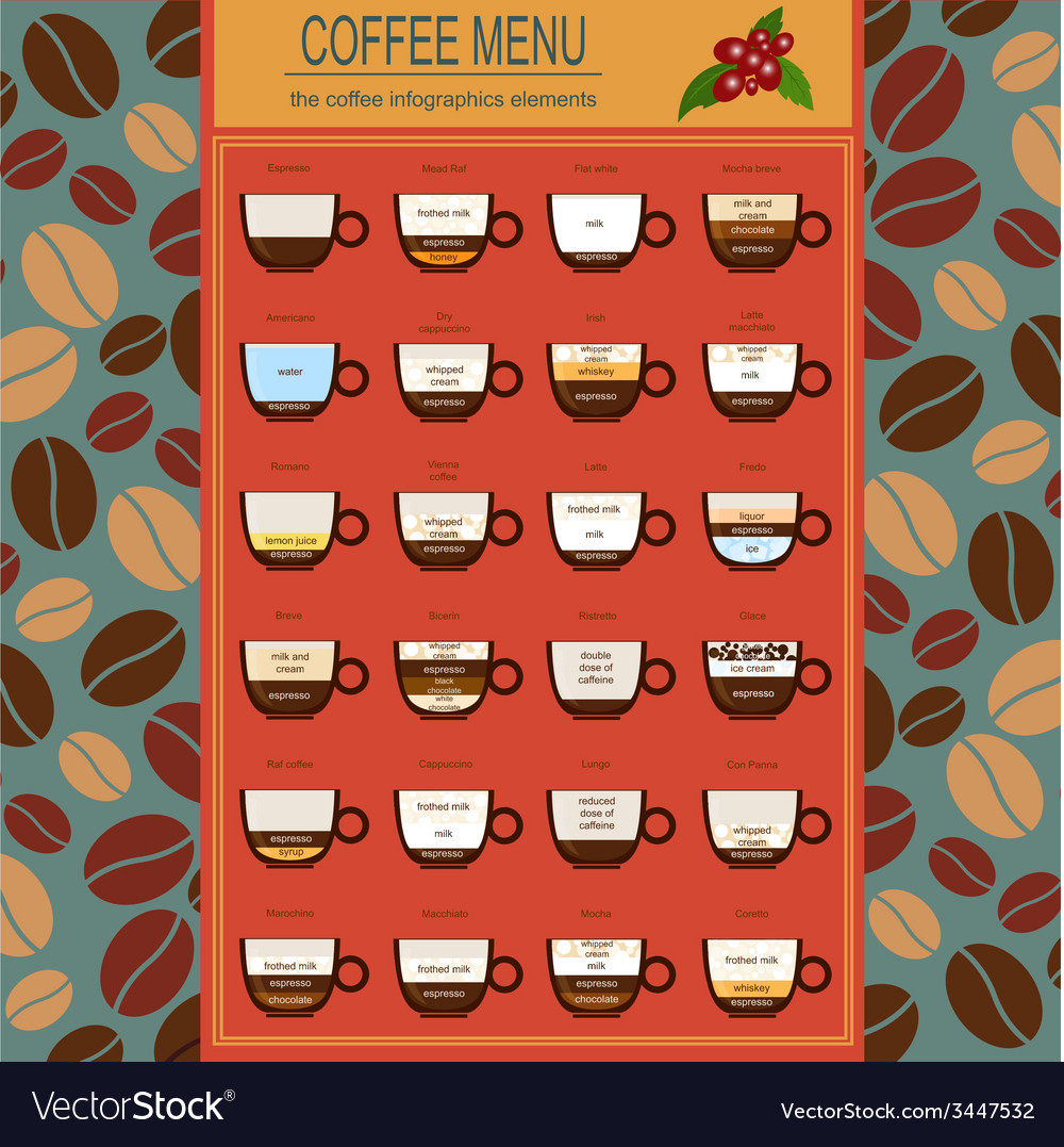 The coffee menu infographics set elements for vector | Price: 1 Credit (USD $1)