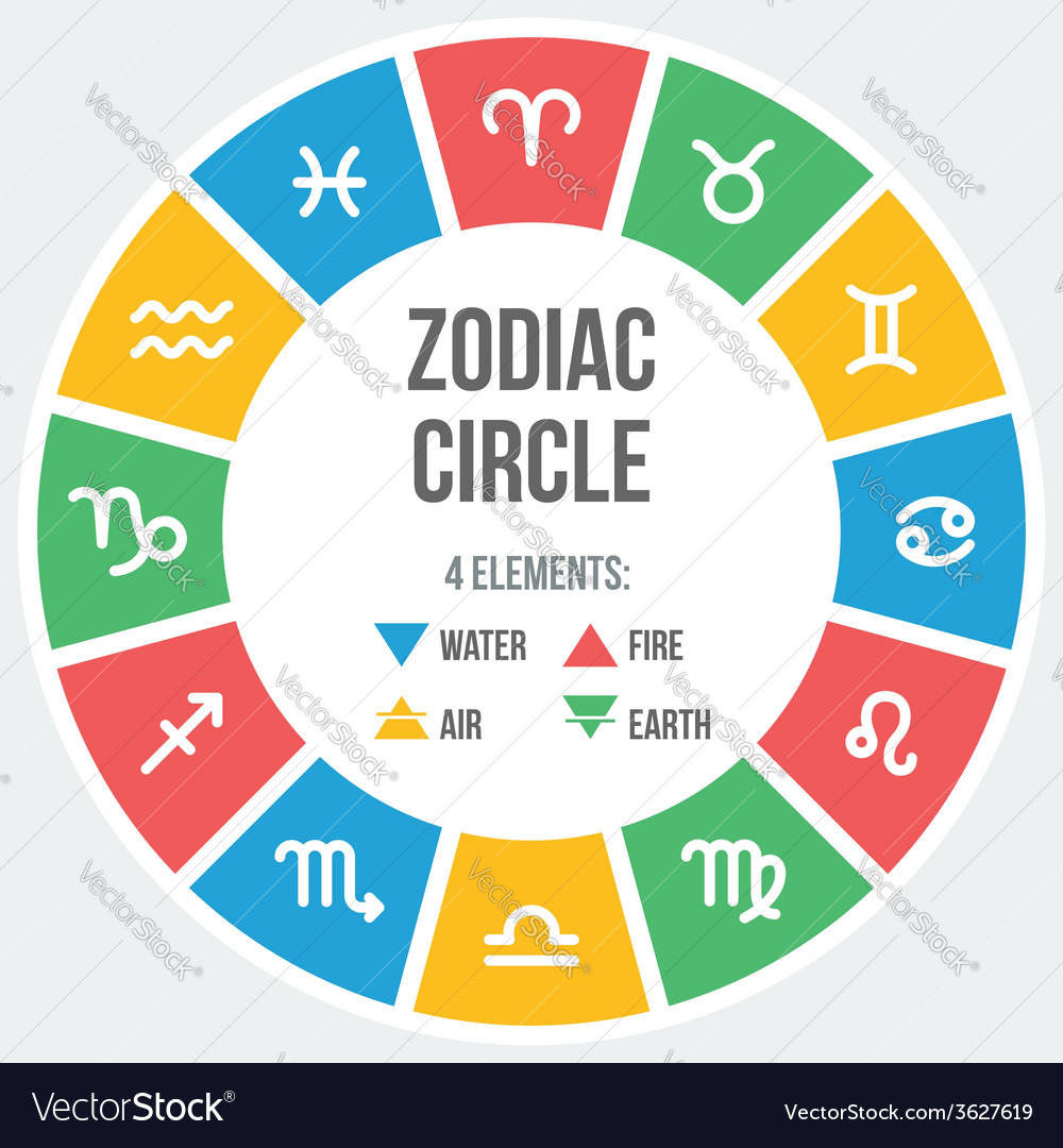 Zodiac signs in circle vector | Price: 1 Credit (USD $1)