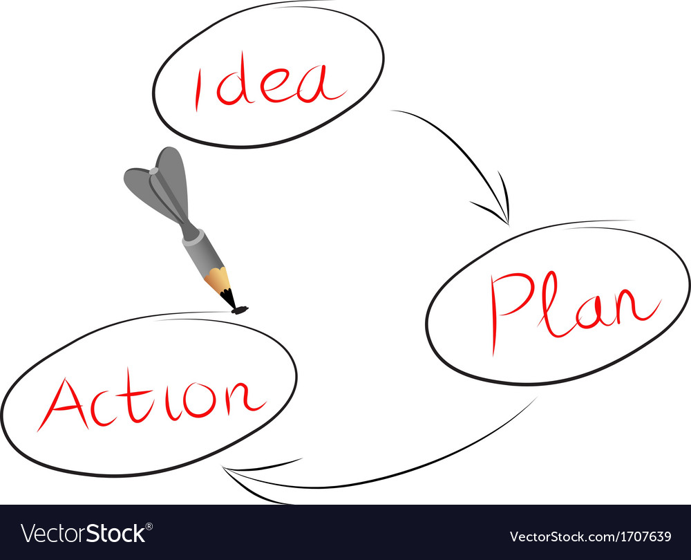 Idea and action vector | Price: 1 Credit (USD $1)