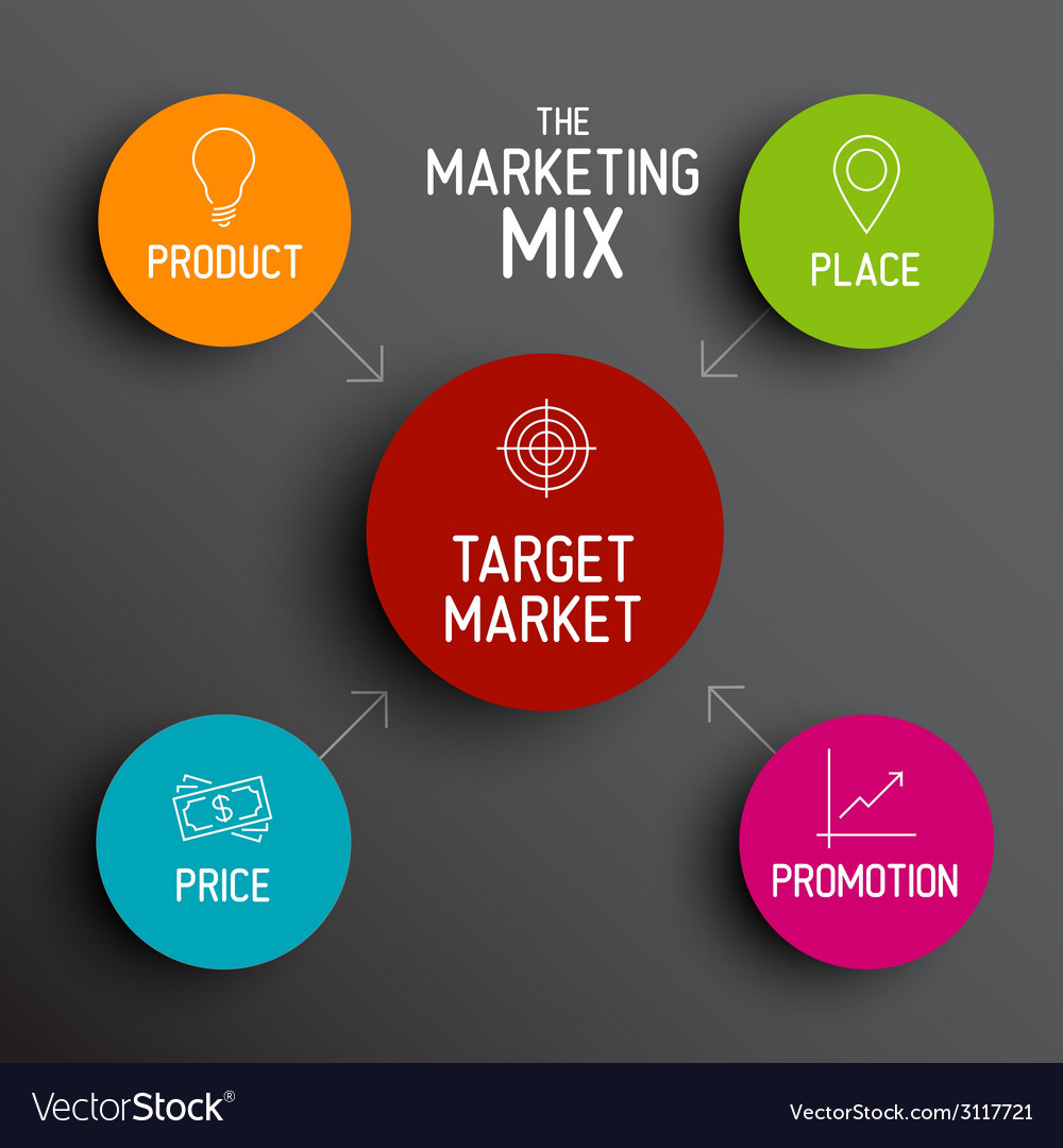 4p marketing mix model - price product promotion vector | Price: 1 Credit (USD $1)