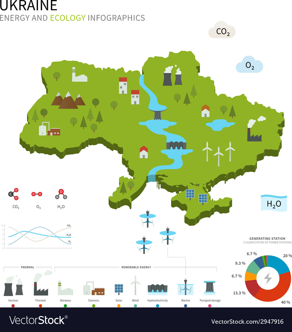 Energy industry and ecology of ukraine vector | Price: 1 Credit (USD $1)