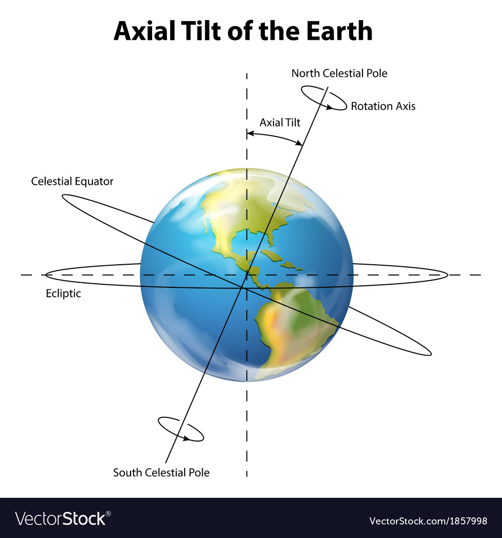 Axial tilt of the earth vector | Price: 1 Credit (USD $1)