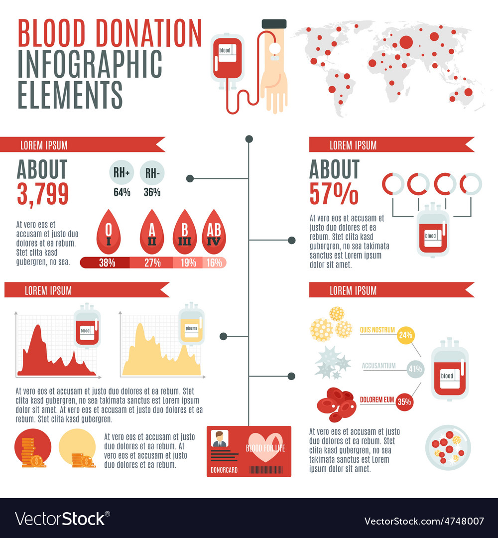 Blood donor infographic vector | Price: 1 Credit (USD $1)