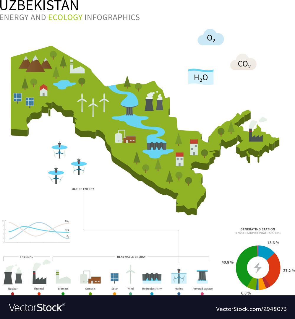 Energy industry and ecology of uzbekistan vector | Price: 1 Credit (USD $1)