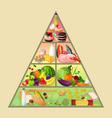 Food pyramid concept vector