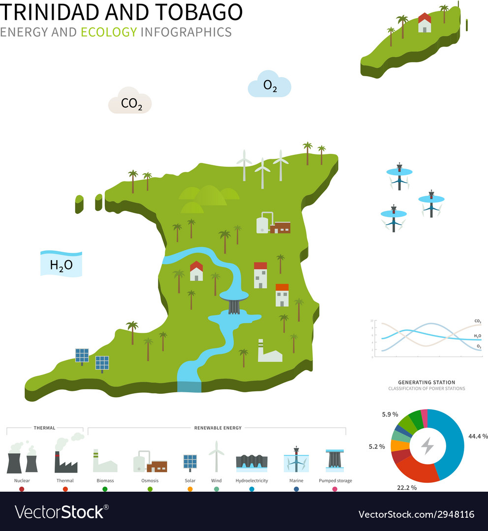 Energy industry ecology of trinidad and tobago vector   Price: 1 Credit (USD $1)