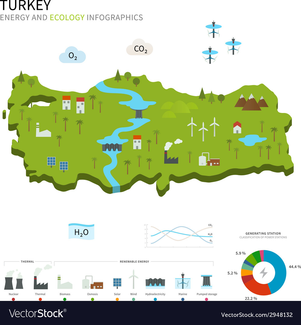 Energy industry and ecology of turkey vector | Price: 1 Credit (USD $1)