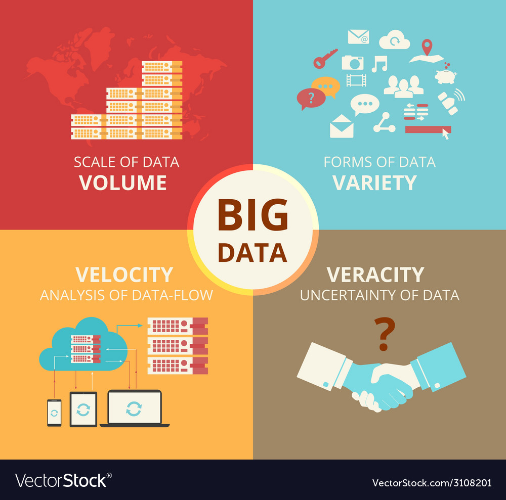 Infographic flat concept of big data - 4v vector | Price: 1 Credit (USD $1)
