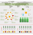 Beer snack infographics set elements for creating vector