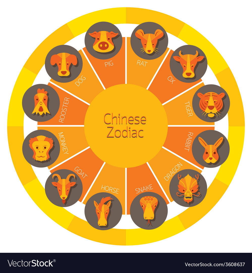 Chinese zodiac wheel vector | Price: 1 Credit (USD $1)