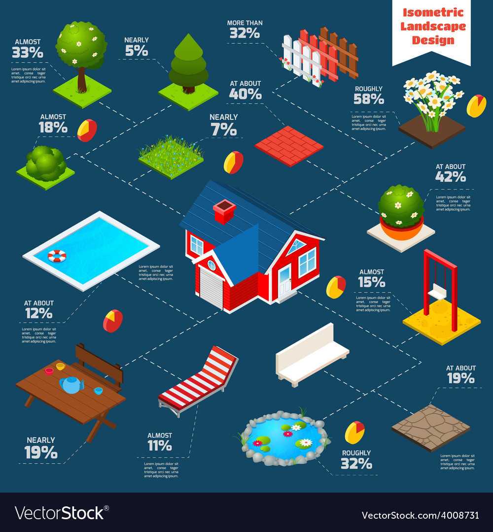 Landscape design isometric infographics vector | Price: 1 Credit (USD $1)