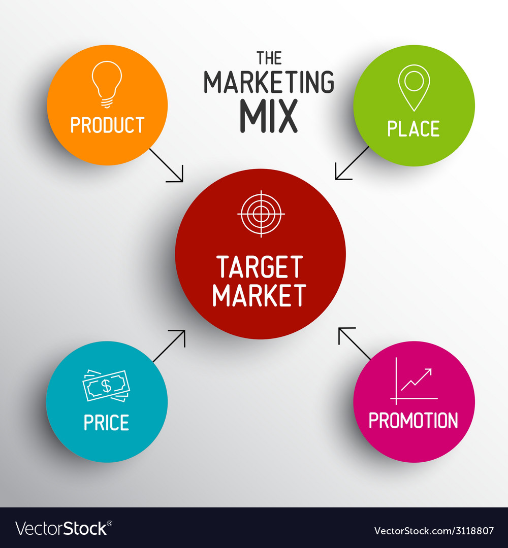 4p marketing mix model - price product promotion vector   Price: 1 Credit (USD $1)
