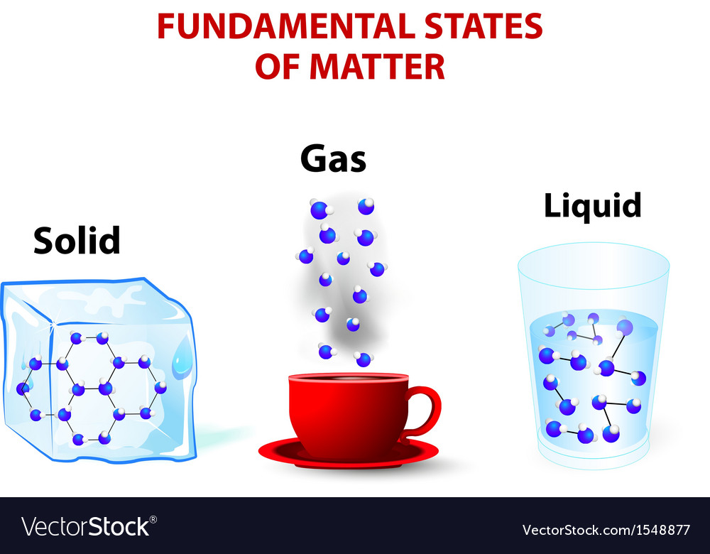Fundamental states of matter vector | Price: 1 Credit (USD $1)