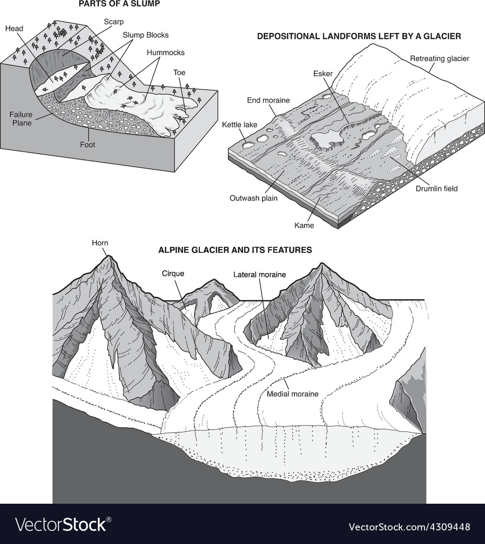 Geologic land forms vector | Price: 3 Credit (USD $3)