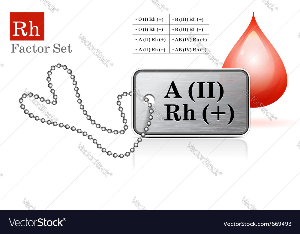 Blood type tags vector | Price: 1 Credit (USD $1)