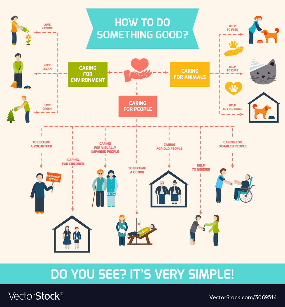 Social care infographics vector | Price: 1 Credit (USD $1)