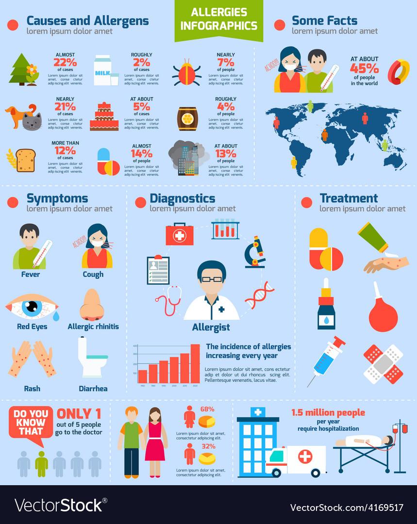 Allergies infographics set vector | Price: 1 Credit (USD $1)