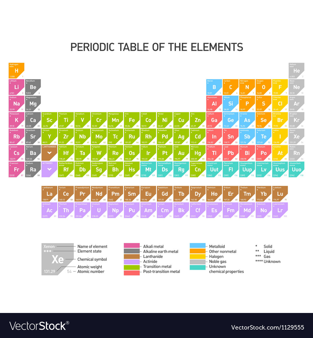 Periodic table of the chemical elements vector | Price: 1 Credit (USD $1)