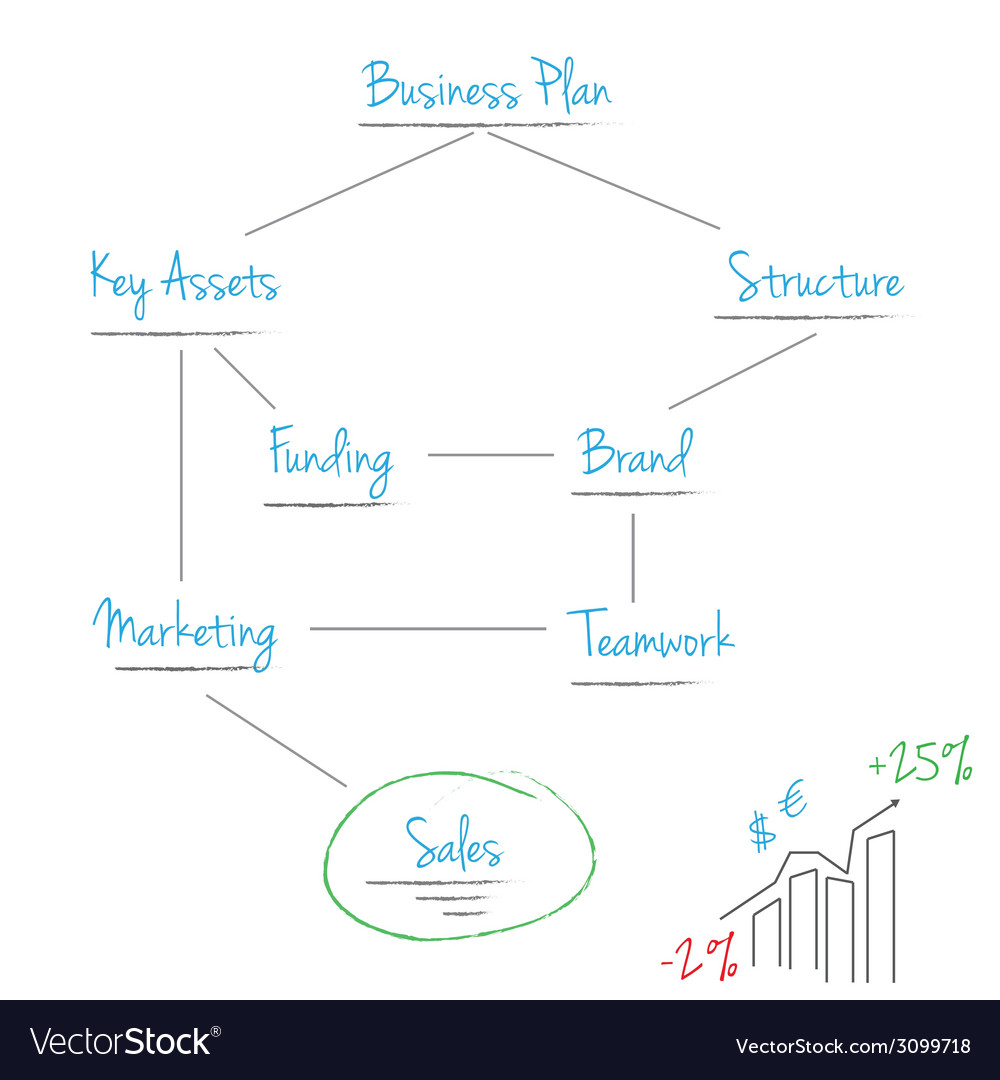 Scheme business plan vector | Price: 1 Credit (USD $1)