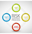 Risk management process diagram vector