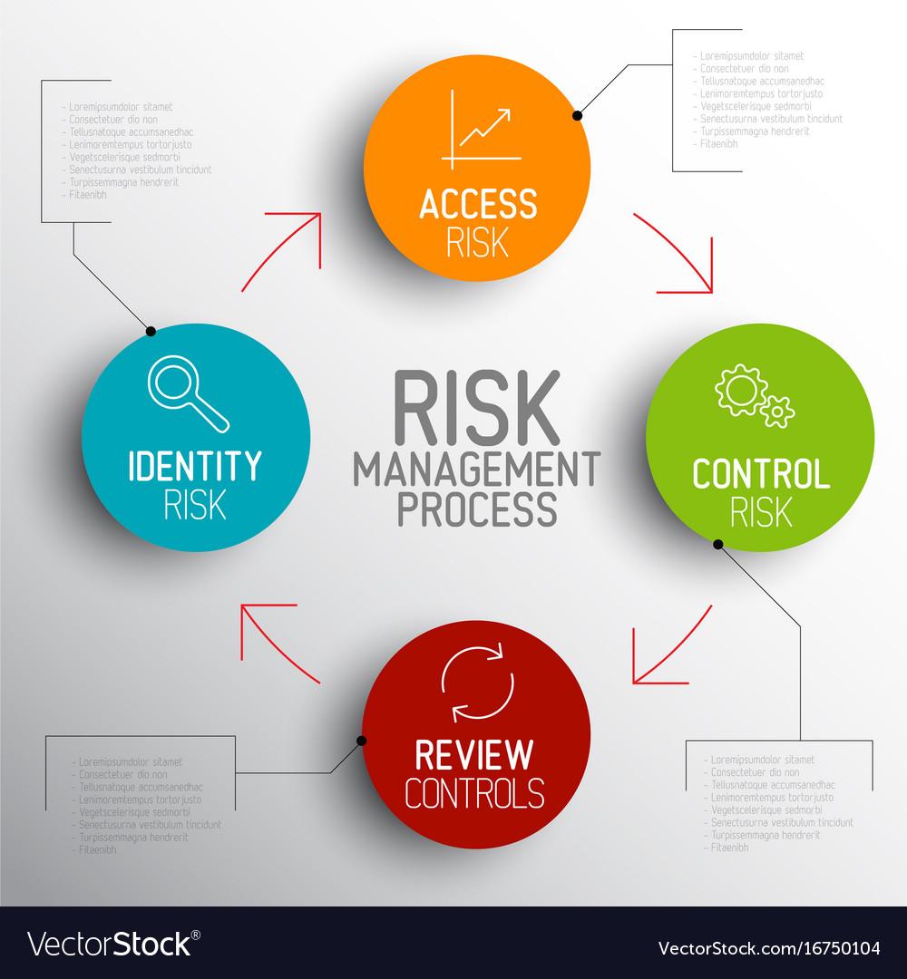 Light risk management process diagram schema vector image light risk management process diagram schema vector image pooptronica
