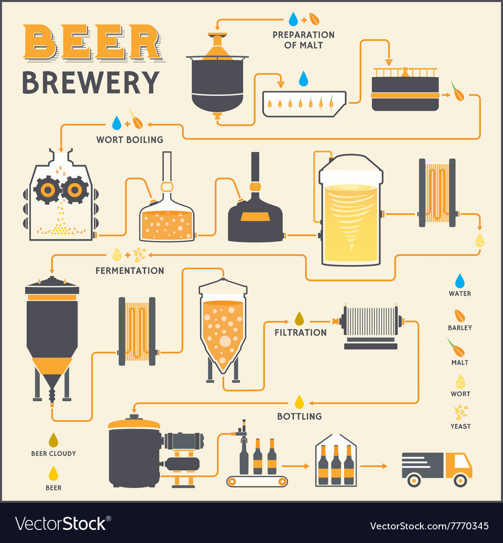 Beer brewing process brewery factory production vector image beer brewing process brewery factory production vector image nvjuhfo Gallery
