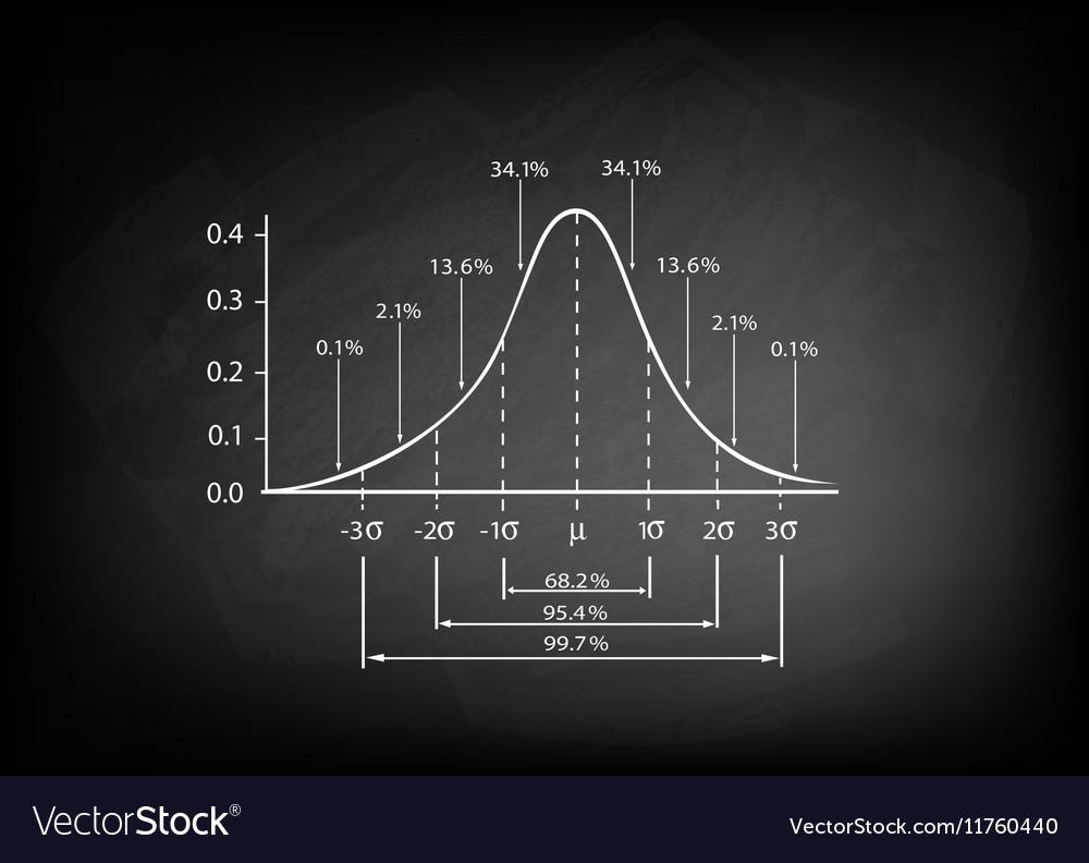 Normal Distribution Diagram on Black Chalkboard vector image