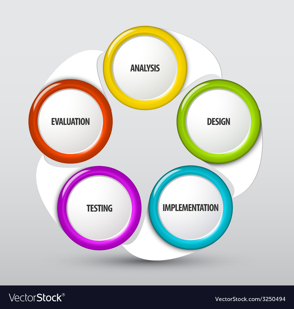System development cycle vector image