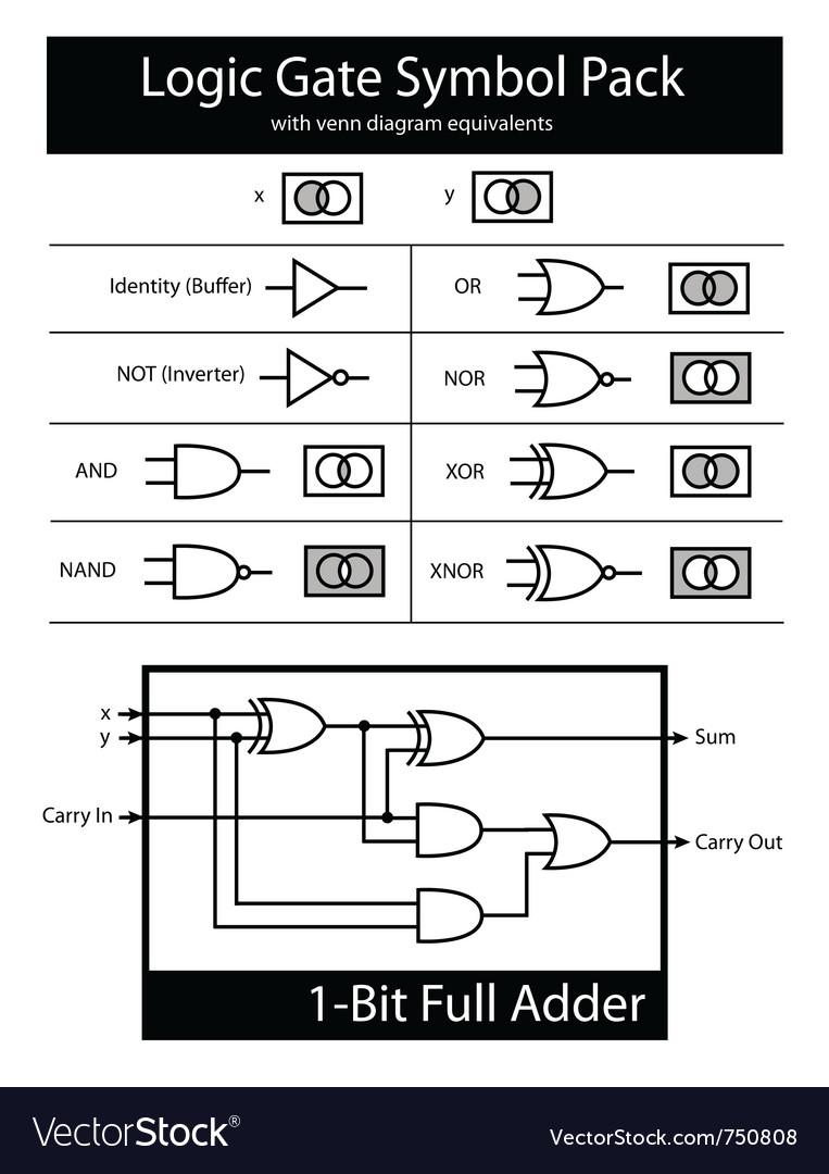 Logic gate symbol pack with venn diagrams vector image logic gate symbol pack with venn diagrams vector image biocorpaavc