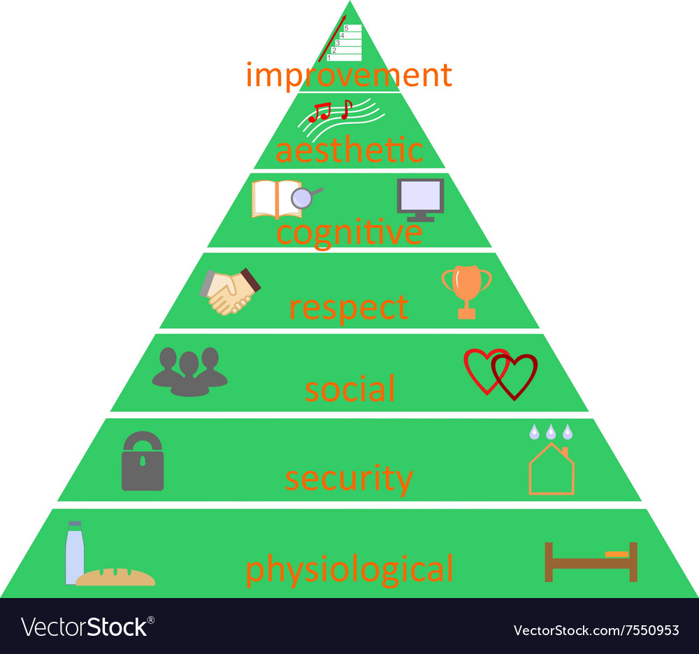 Pyramid of human needs according to maslow vector image publicscrutiny Images