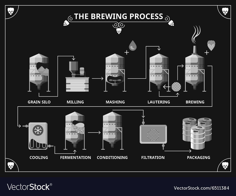 a summary of the process of brewing beer Brewing beer the brewing process also consumes energy and water reducing energy consumption means increasing energy  summary sustainability report 2012.
