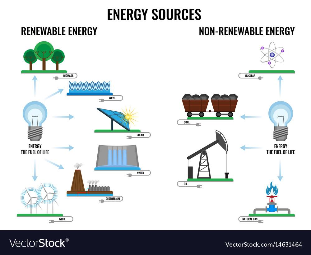Renewable and non-renewable energy sources poster vector image
