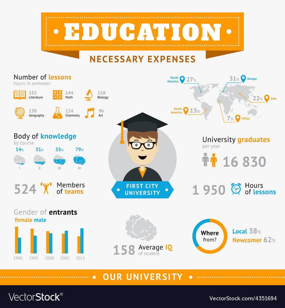 Education Infographic design template Royalty Free Vector Image – Iq Chart Template