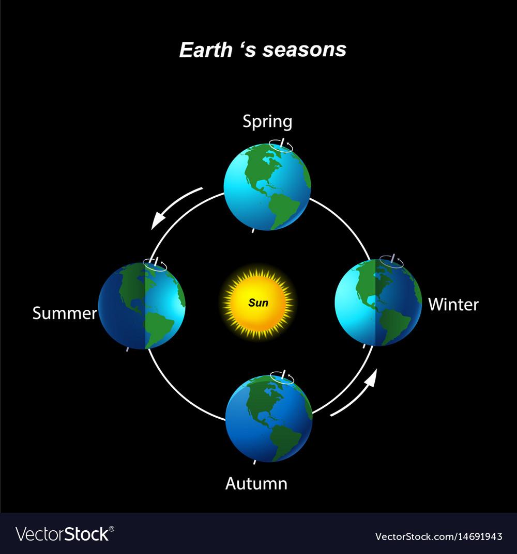 Earth season royalty free vector image vectorstock earth season vector image pooptronica Images