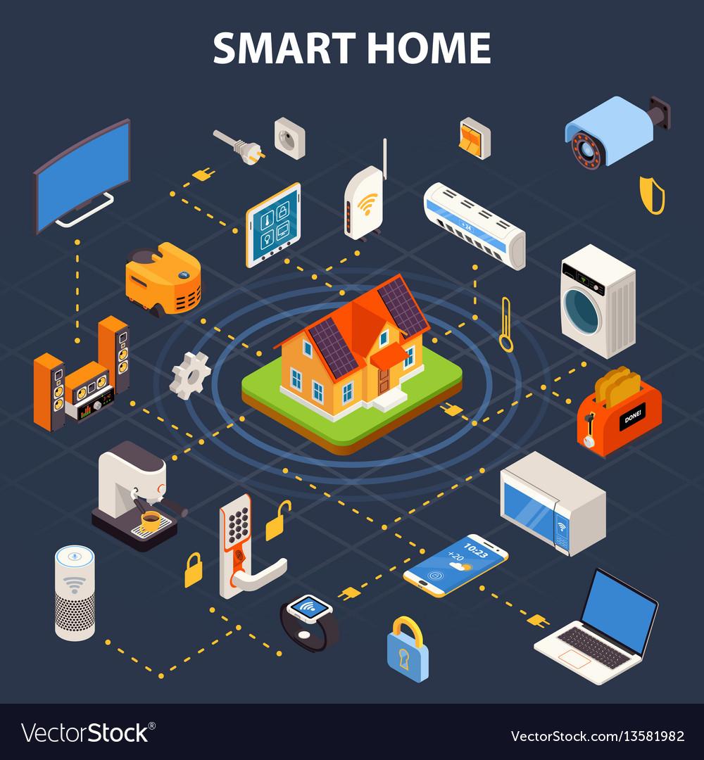 Smart home flowchart isometric poster royalty free vector smart home flowchart isometric poster vector image nvjuhfo Choice Image