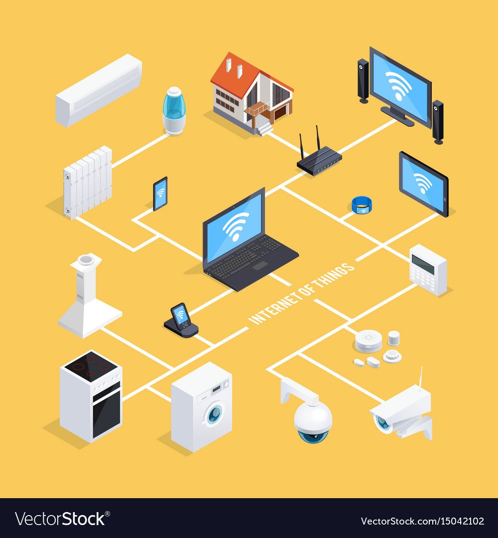 Smart Home System smart home system isometric flowchart royalty free vector