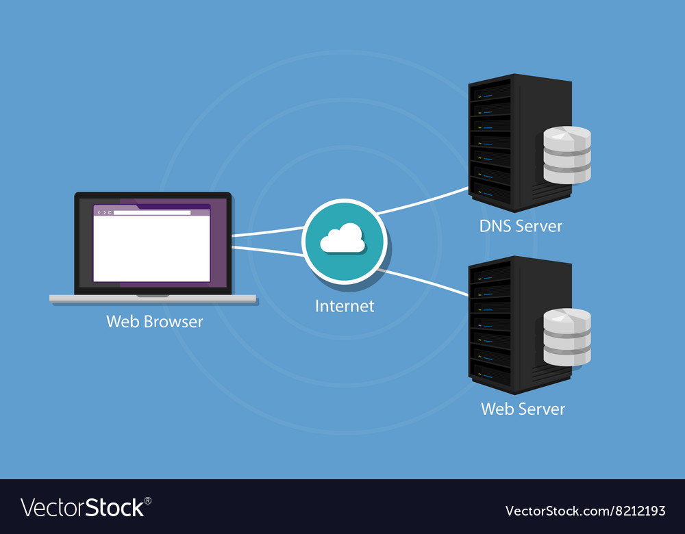domain name system and server Configuring domain name system (dns) each server responds by referring to a name server in the domain name hierarchy that is closer to the one containing the.