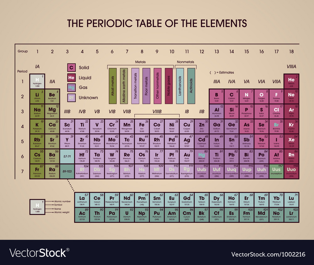 periodic table of the elements vector image - Periodic Table Of Elements Vector Free